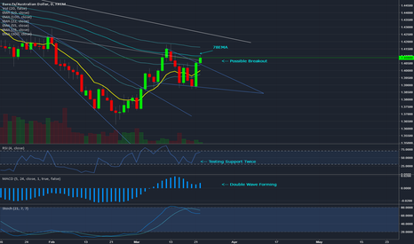 EURAUD: A Breakout Might Be Under Its Way
