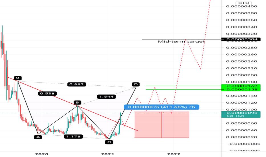 qkc btc vista di trading