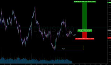 EURUSD: EURUSD swing long