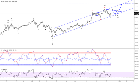 BTCUSD: Bitcoin - Minor triangle likely developing in wave iv/