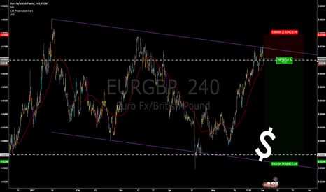 EURGBP: Down the Channel on Chunnel