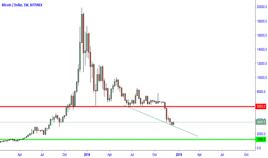 "BTCUSD: BITCOIN - "" Enough blood on the streets ? """