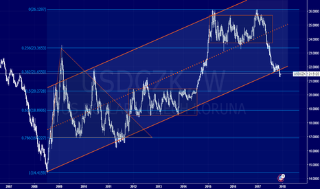 USDCZK: Long Term View