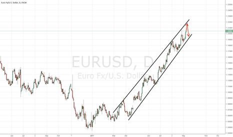 EURUSD: Visión general de la reunión del BCE y algunas reflexiones sobre