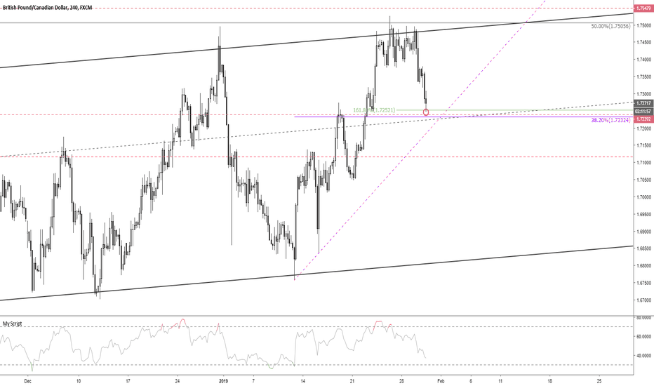 GBPCAD: GBPCAD confluence