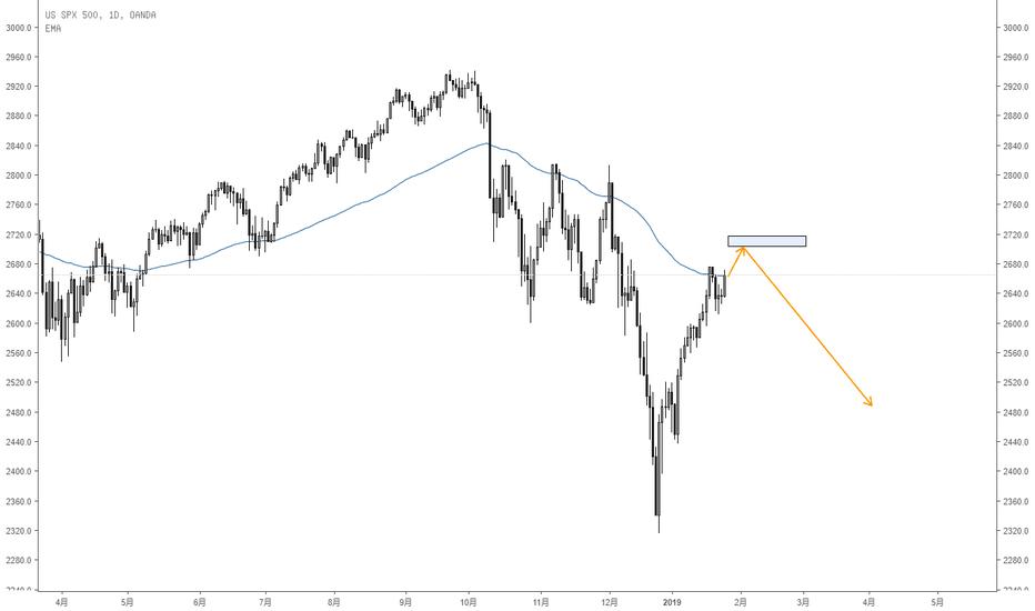 SPX500USD: 这个阶段美股终于放大利好了