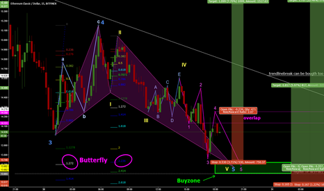 ETCUSD: ETC/USD bullish Butterly - trying to catch the bottom