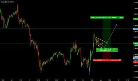 GBPUSD: short term buy