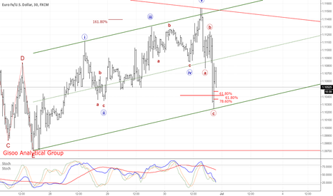 EURUSD: The New Impulse Wave EURUSD