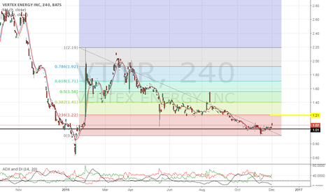 VTNR: Wait for a break above $1.20 possible squeeze.