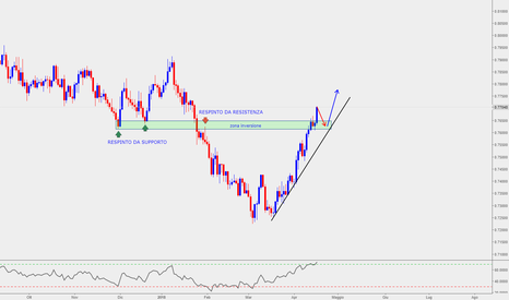 CADCHF: CADCHF PRICE ACTION