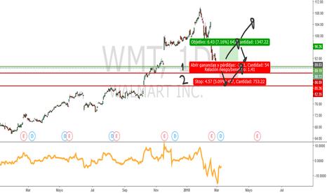 WMT: WALMART ALCISTA?