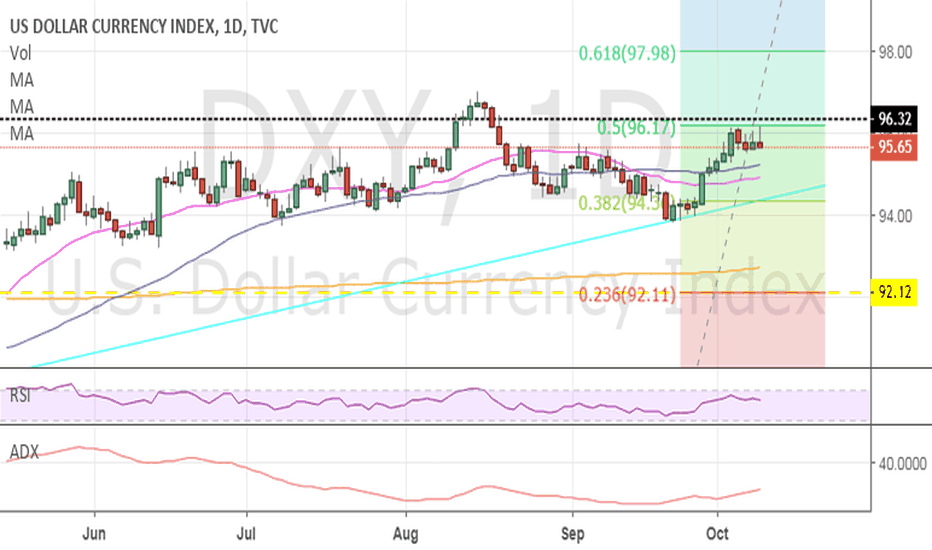 DXY: Bearish USD, DXY rejecting .5 Fib level for 5th time