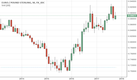 EURGBP: EURGBP Remains Vulnerable To The Downside On Bear Pressure