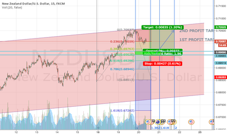 NZDUSD: POTENTIAL LONG OPPORTUNITY IN KIWI