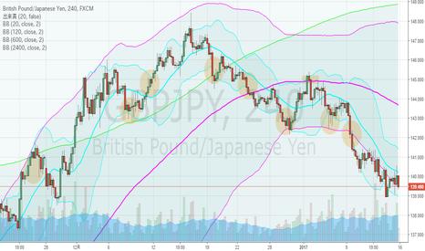 GBPJPY: ポンド円・4hBM、日足下方ブレイク
