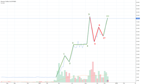 LTCUSD: LTCUSD: Elliot Wave + Double Bottom