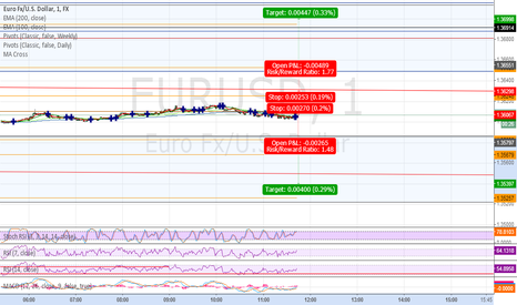 EURUSD: 1 min trade