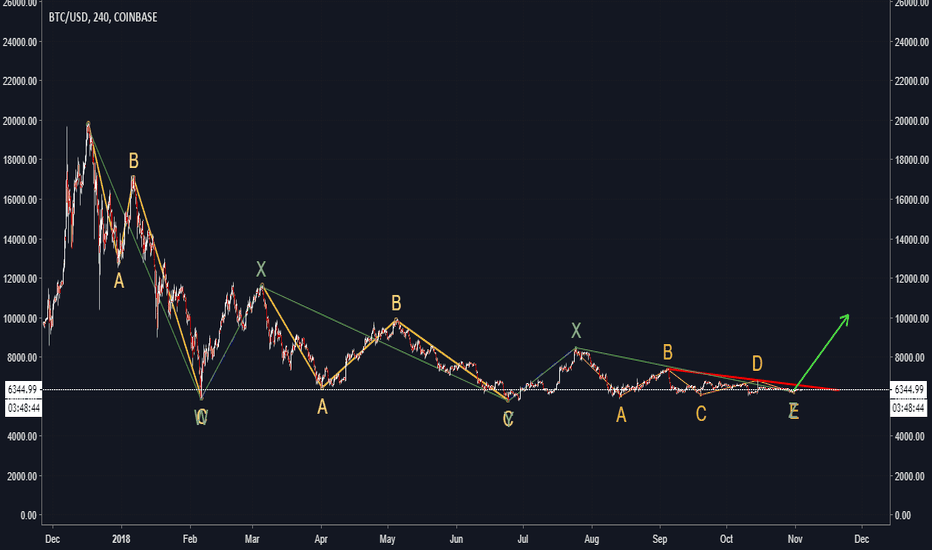 BTCUSD: ?is it possible or not?