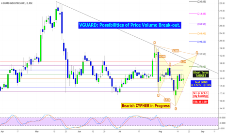 VGUARD: VGUARD: Possibilities of Price Volume Break-out.
