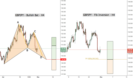 GBPJPY: Couple of potential long opportunities on the GBPJPY H4 chart