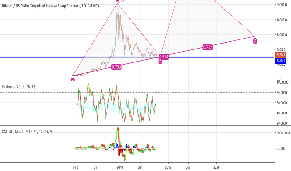 XBTUSD: just a guess where we are heading