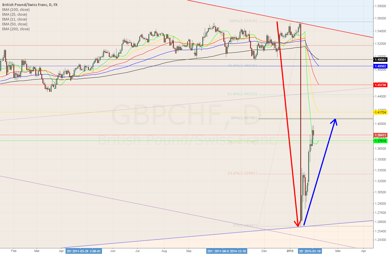 GBPCHF Daily ~