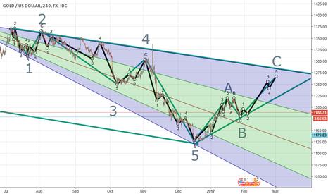 XAUUSD: Buy Gold Till 28th Feb