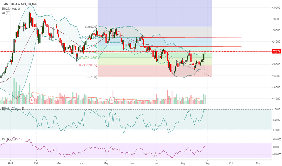 JINDALSTEL: JIndalstel - Daily chart - for study purpose