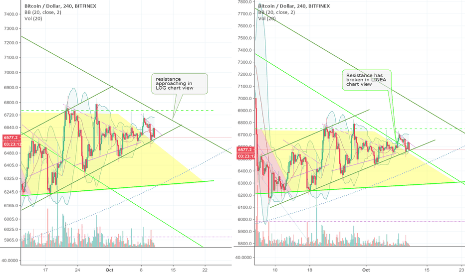 BTCUSD: BTCUSD resistance viewed in LOG & LINEAR scales (ZOOM)