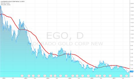 EGO: Eldorado Gold Corp:: Contrarian Play Of The Day