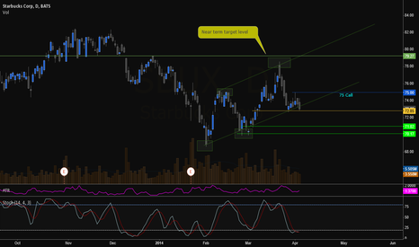 SBUX: SBUX Long Call Option