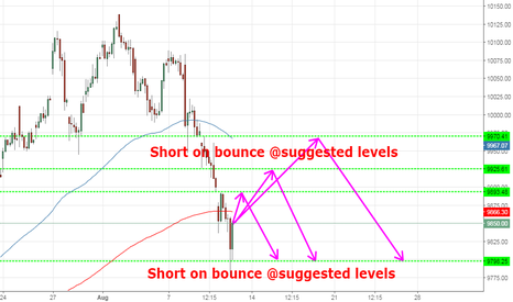 NIFTY: short nifty on bounce...moneyrain
