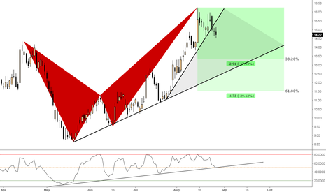 GPRO: (Daily) Bearish Butterfly Structure Breakout