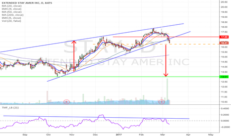STAY: STAY - Rising wedge breakdown trade form $16.27 to $13