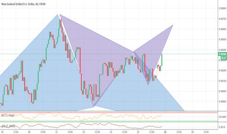 NZDUSD: NZDUSD 1H potential bear Bat pattern