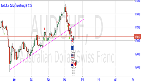 AUDCHF: AUD/CHF SELL!!