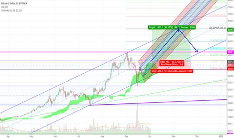 BTCUSD: Bitcoin Buy Signal