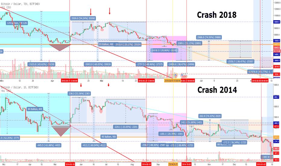 BTCUSD: Bitcoin: Wie geht es weiter? Crash 2014 / 2018