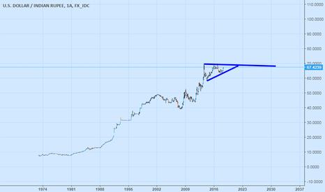 USDINR: Hindistan Parasına Bir Gözatalım..