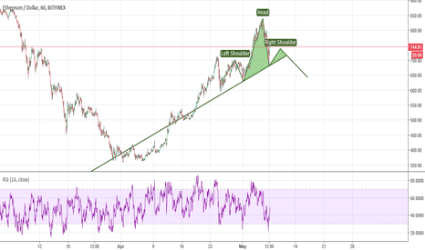 ETHUSD: Ethereum head and shoulders !!