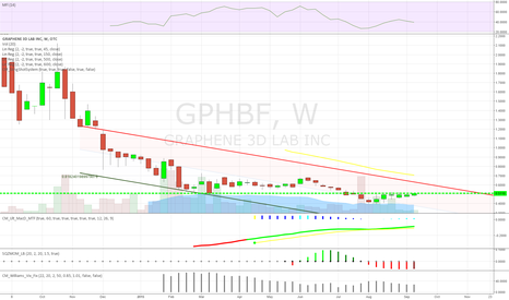 GPHBF: GPHBF - Yes, I bought it.