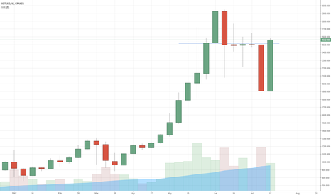 XBTUSD: Bitcoin trades at 2520 USD for the tenth week in a row