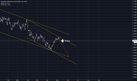 AUDNZD: Staying with overal downtrend