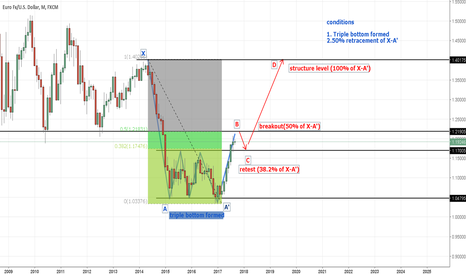 EURUSD: triple bottom formation