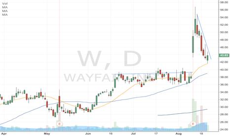 W: W - 20 dma bounce