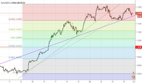 EURUSD: EURUSD - Euro Dolar'da değişen trend çizgisi
