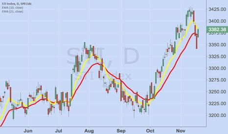 STI: STI bull trend resumes....