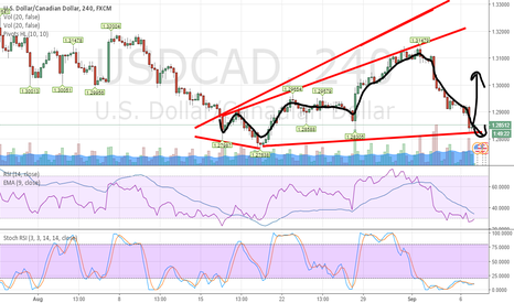 USDCAD: Keep an eye on USDCAD as the resistance may break today