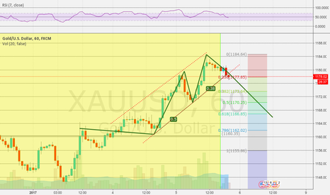 XAUUSD: Gold Like 3 Drives